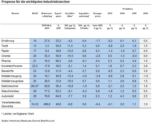 AK-2016-Industriekonjunktur-Eric_neu